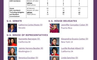 Latina Representation in the 116th Congress